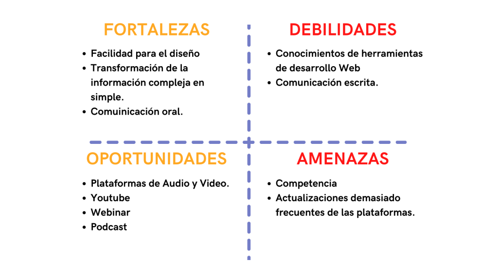 Matriz FODA para Emprendedores