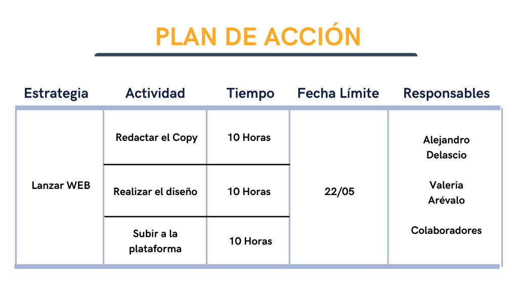 Plan de Estratégico para Proyectos