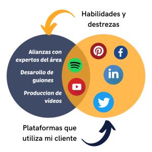 Contenidos para crear según el Ecosistema Digital y las necesidades de tu audiencia